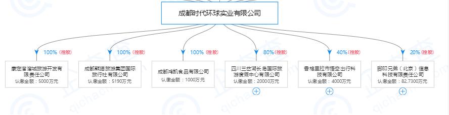 """融创""""潜伏""""云南城投"""