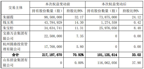 宝鼎科技控股股东将变为招金集团,明日起复牌