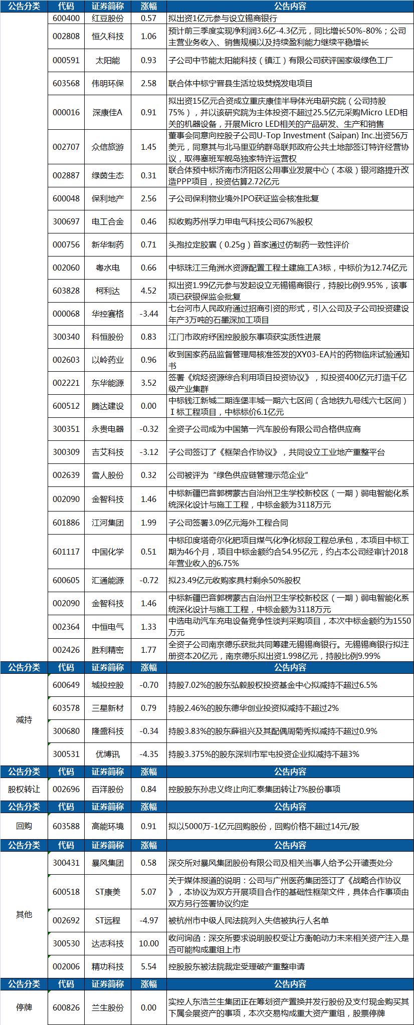 与广州医药集团签订了《战略合作协议》,ST康美今日涨停;拟出资1.99亿元参与发起设立无锡锡商银行,柯利达上涨超4%
