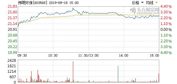 伟明环保拟28.01万元回购股权激励股份并注销