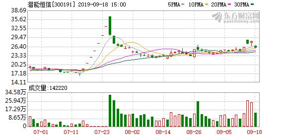 潜能恒信(300191)龙虎榜数据(09-18)