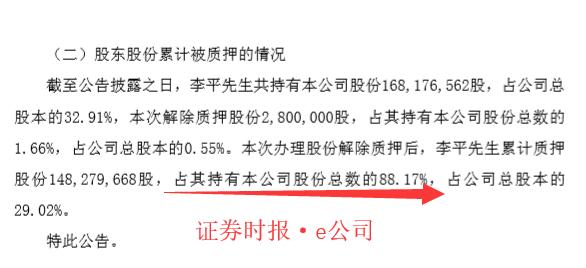 东土科技控股股东质押率近9成 拟再减持不超6%还贷款