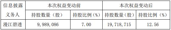 漫江碧透将增持王子新材股权至12.56%