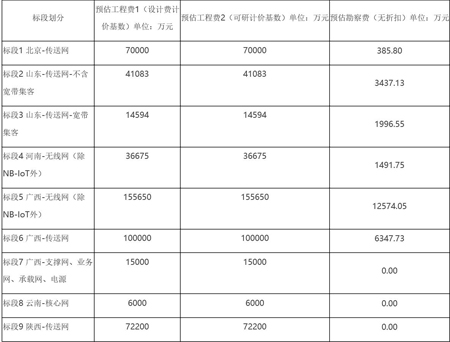 中国移动开启2018-2019年通信工程设计与可行性研究第三批补充采购