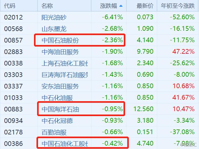 """国际油价连续第二日收跌 港股""""三桶油""""继续走低"""
