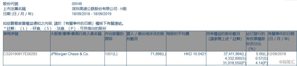 【增减持】深圳高速公路股份(00548.HK)获摩根大通增持7.19万股