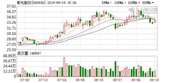 【调研快报】紫光股份接待瑞穗证券亚洲等2家机构调研