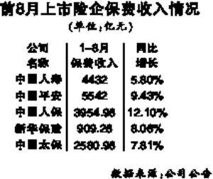 五大险企前8月保费平均增长8.75% 其中人保增速最快增速达12.10%