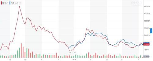 从周杰伦刷屏 看腾讯音乐的市值为何高出爱奇艺70%