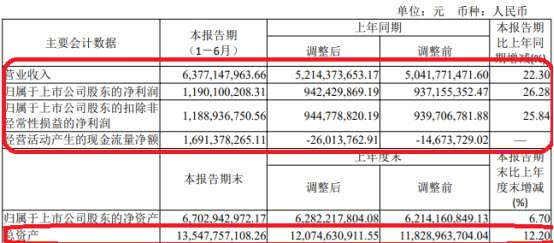 山西汾酒上半年销售费用增45% 曾曝4天2889万会议费