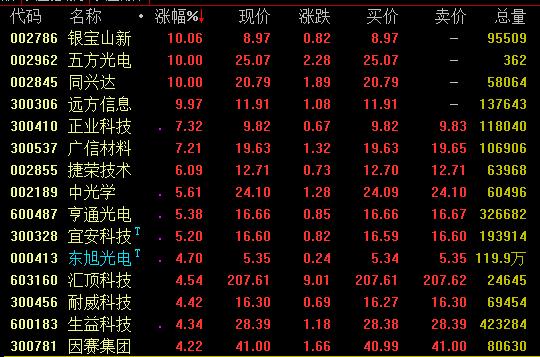 华为概念股走势活跃 同兴达远方信息等涨停