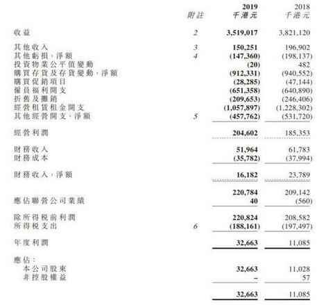 新世界百货公布全年业绩 净利上涨196.18%