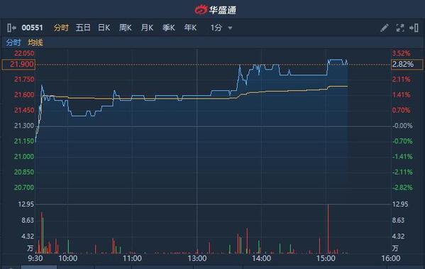 """获里昂上调评级至""""跑赢大市"""" 裕元集团涨超3%"""