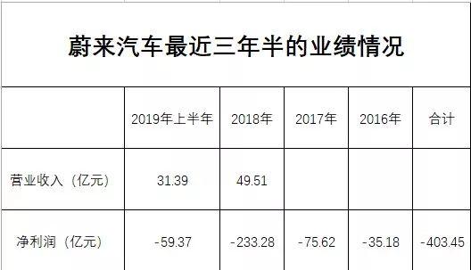 蔚来汽车暴跌28%:3年巨亏400亿 突然取消财报电话会