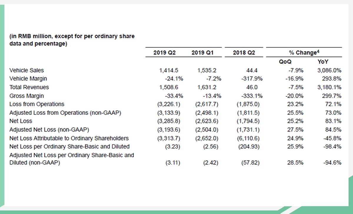 蔚来发布二季度财报 营收超15亿/净亏损32.86亿