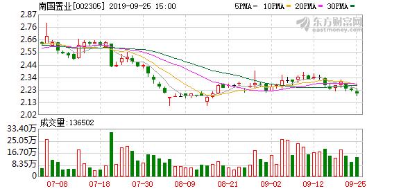 【调研快报】南国置业接待三菱日联证券北京代表处调研