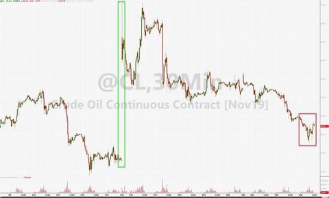 油价跌约1%,因美国原油库存意外增加
