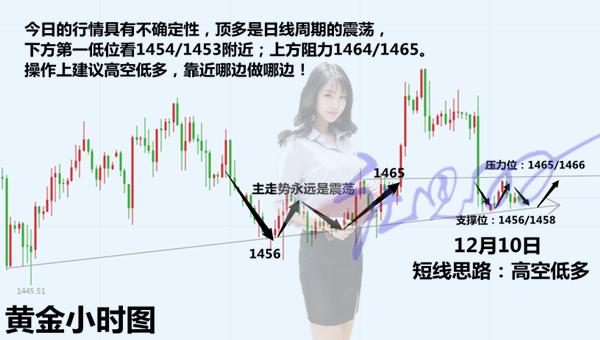 庄思羽:12.10两张图告诉你黄金短线走势以及中线趋势
