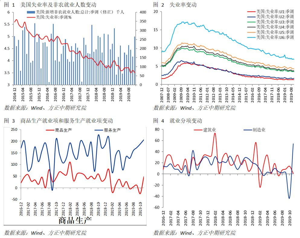 【海外宏观】制造业拉动非农数据