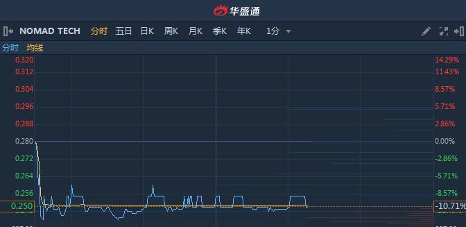 港股异动︱NOMAD TECH(08645)上市次日续跌10% 较发行价挫逾40%