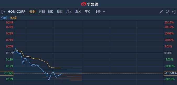 港股异动︱创业板细价股HON CORP(08259)闪崩后阴跌不止 续跌逾15%再创新低