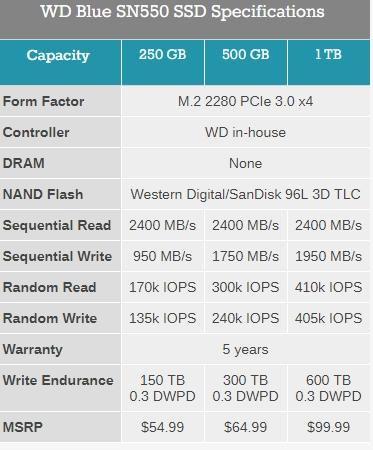 西数发布新款NVMe蓝盘SN550:最高1TB容量、速度提至2.4GB/s