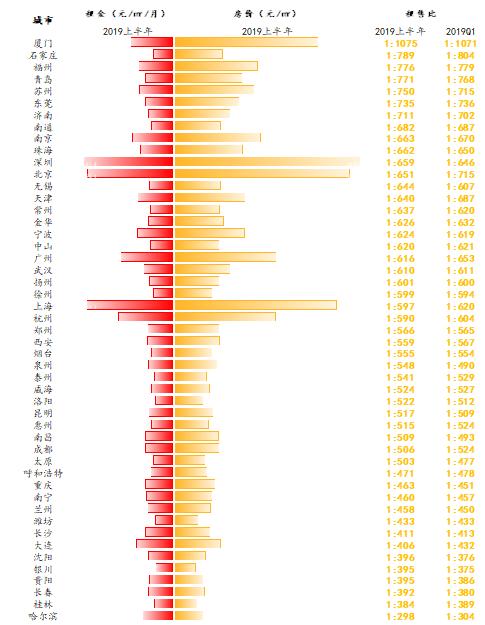 全国大中城市房价租售比 数据来源:诸葛找房数据研究中心