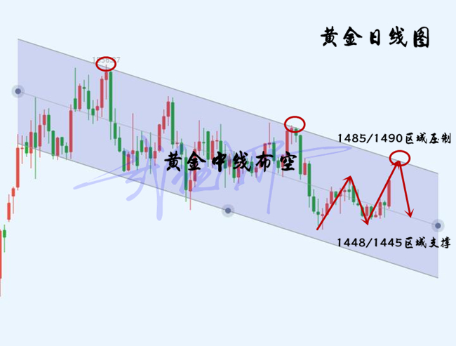 武钰妍:黄金顺势还是空本周看新低有望,高位多单及时处理