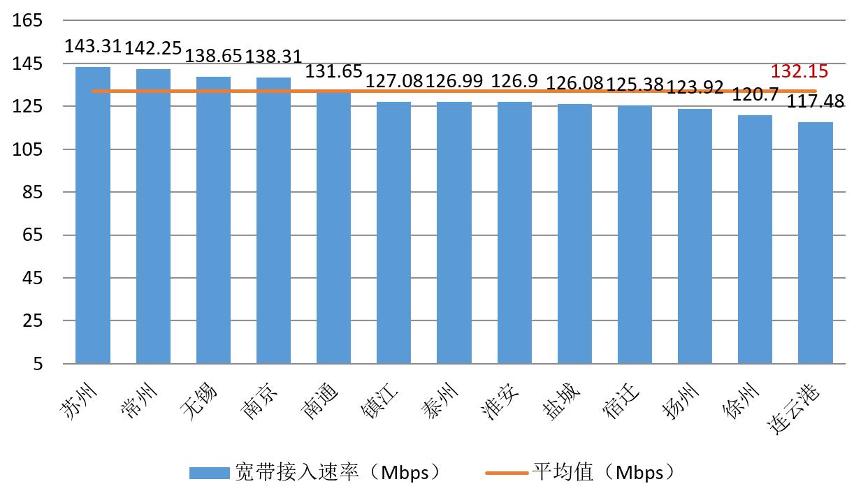 第三季度江苏网速小幅提升,无锡4G测试速率最快