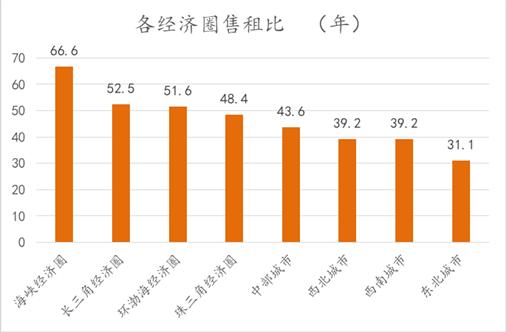 2019上半年各经济圈售租比(年) 数据来源:诸葛找房数据研究中心