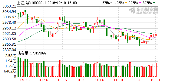 收评:沪指七连阳 世茂股份涨超4%