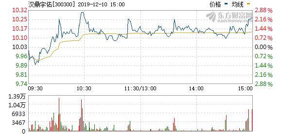 汉鼎宇佑拟876万元回购股权激励股份并注销