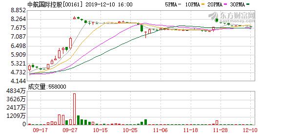 中航国际控股(00161):深南电路拟发行15.2亿元可换股债券获中证监批准