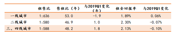 2019上半年分城市等级租售比情况 数据来源:诸葛找房数据研究中心