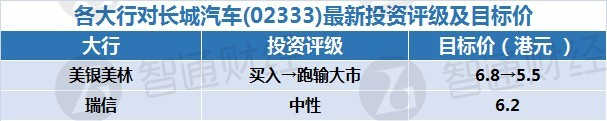 智通每日大行研报汇总︱12月10日