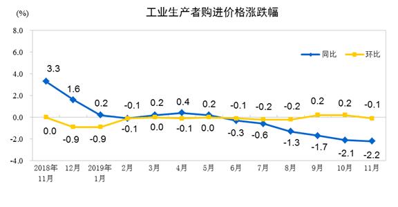 统计局:11月份工业生产者出厂价格同比下降1.4%