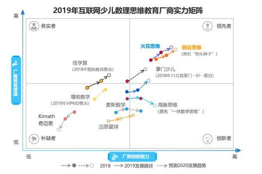 中国互联网数理思维报告发布:豌豆思维深耕赛道 稳居头部