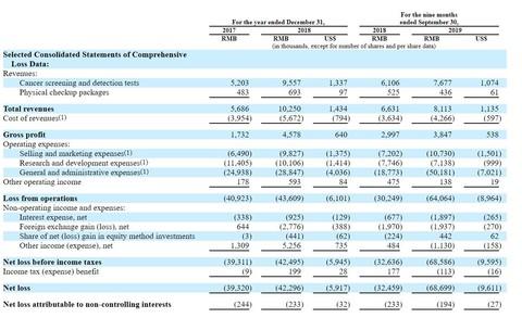 安派科更新美股IPO招股书 今年前9个月净亏损6869万元
