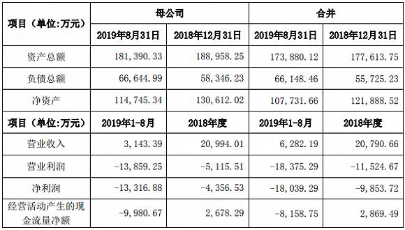 国资接盘:大港股份剥离亏损半导体业务