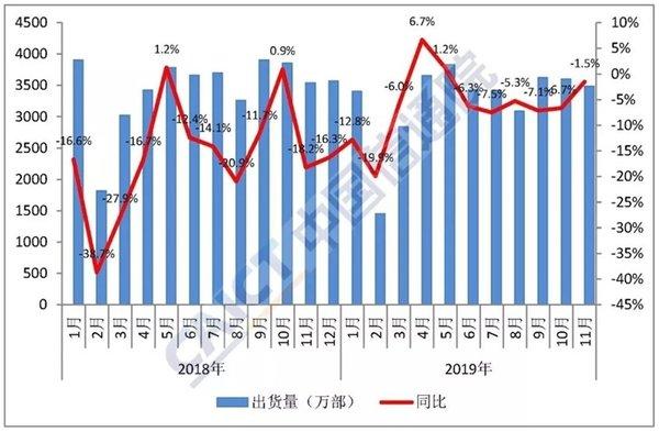 我国5G手机11月出货量507.4万部,占比达14.6% 手机最低不到2000元