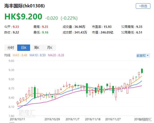 """大摩:相信海丰国际(1308.HK)股价15日内将升 评级""""增持"""""""