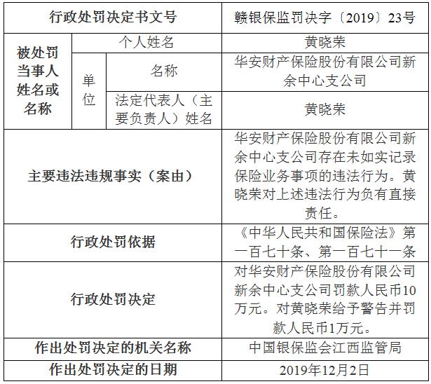 华安财险新余支公司被罚10万元: