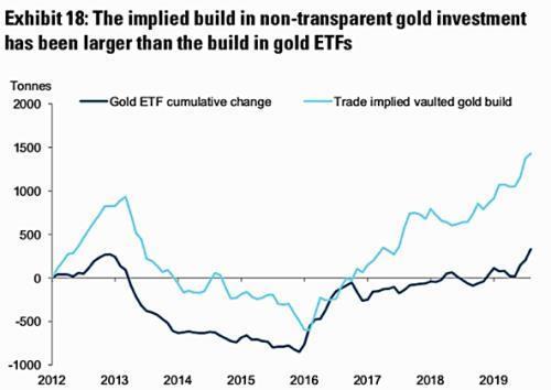 黄金市场的隐形趋势:富有阶层在