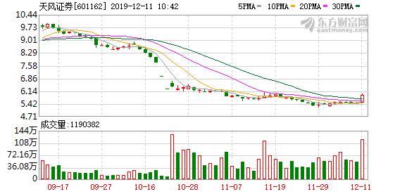 券商股快速拉升 天风证券盘中涨