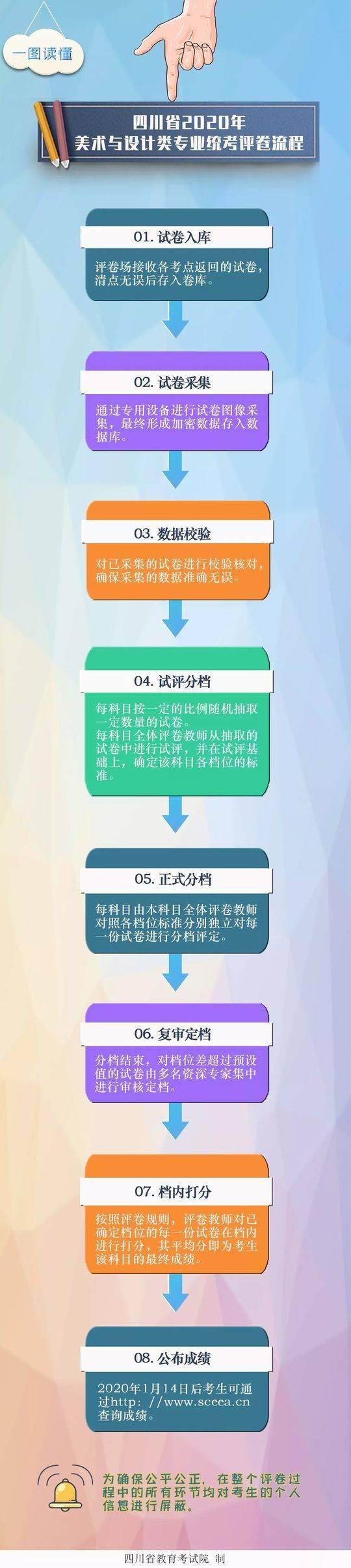 2020年四川高考美术与设计类专业成绩1月14日公布