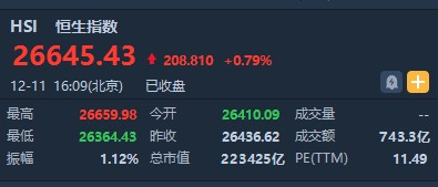 港股收盘(12.11)