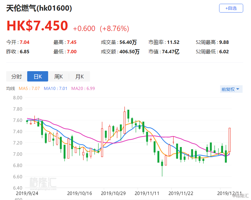 港股异动丨天伦燃气大涨8.76% 河南乡镇煤改气项目获得亚洲开发银行贷款