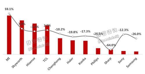 中国彩电前三季出货量排名:小米第一,三星未进前十