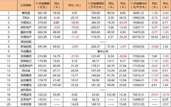 融创11月销售超碧桂园 保利进四