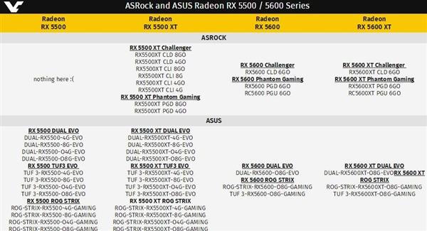 AMD RX 5500、RX 5600系列批量曝光:后者配6GB GDDR6显存